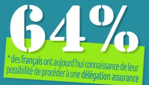 64 % des français ont aujourd'hui connaissance de leur possibilité de procéder à une «délégation d'assurance»
