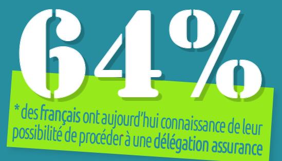 La délégation assurance connue de près de deux tiers des français